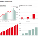 BC Wine Industry growth (illustration: Globe and Mail)