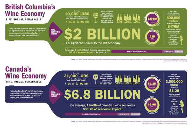 Economic activity generated by wine in BC & Canada
