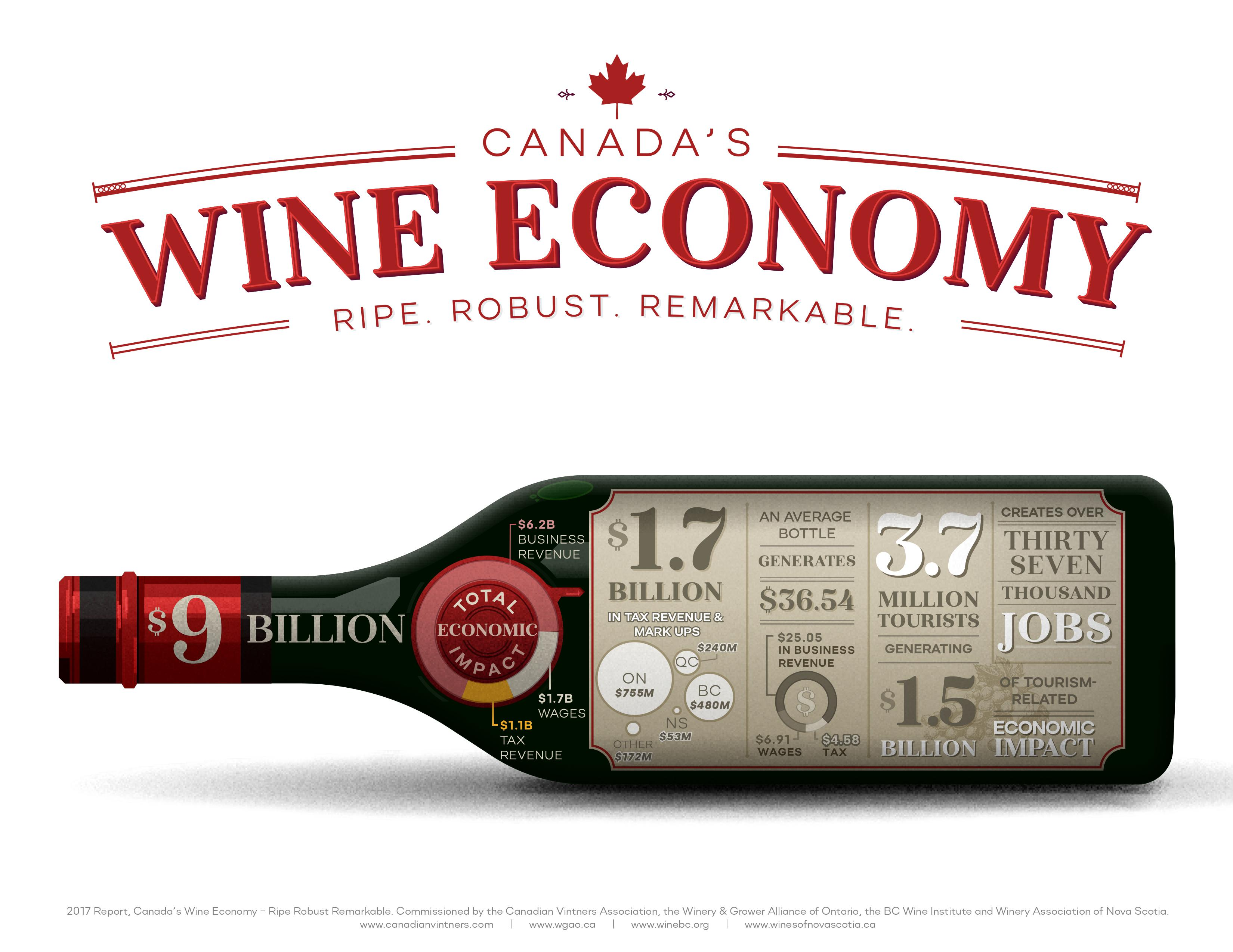 Canadian_Vintners_Economic_Impact_Infographic-d20f0a947e9e81058f111c85e2270bbf